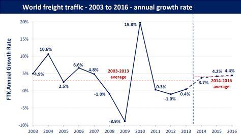 forecasts  scheduled passenger  freight traffic