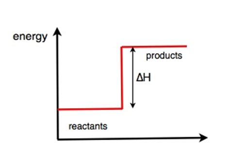 endothermic diagram 201 chemistry 2 6 wikieducator