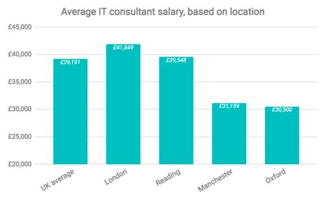 Average Independent Consulting Salary Post Mba by How Much Does It Cost To Hire An It Consultant In The Uk