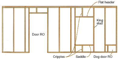 How To Reframe A Door by Anatomy Of A Stud Framed Wall Homebuilding
