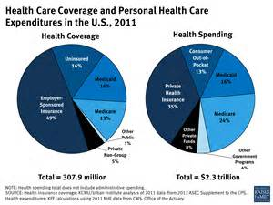 health care health care coverage and personal health care expenditures in the u s 2011 the