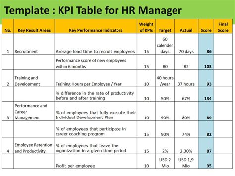 Kpi Setting Template sle template table of kpi for hr manager ppt