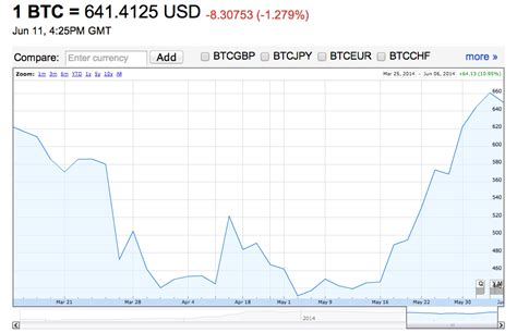 bitcoin zar chart google joins yahoo in offering bitcoin prices