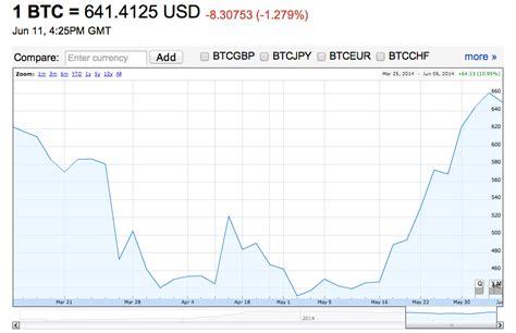 bitcoin zar chart bitcoin converter aud hab immer hun ga