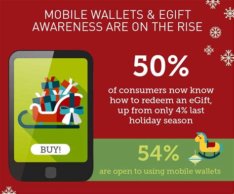 Mobile Gift Cards - gift cards will be a top holiday gifting choice again this season with omnichannel