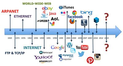what is a design brief yahoo malone media group history of the internet timeline an