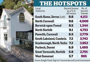 Second Uk Record 250 000 Second Homes As Britons At