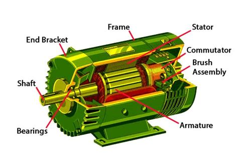 parts and function of electric motor info zone