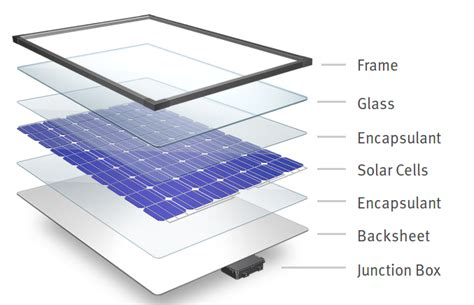 solar panels a guide sa solar systems