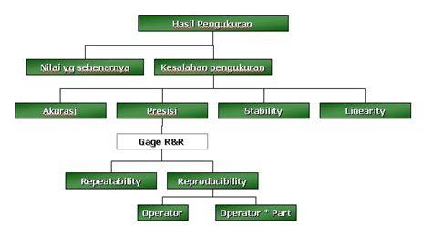 Analisis Sistem Pengendalian Proses Graha Ilmu Belajar Teknik Industri Tahap 2 Measure Analisis Sistem