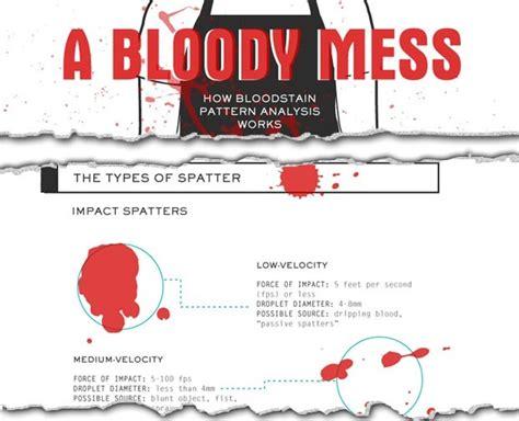 Pattern Analysis Blood Type Blue | csi knowledge how bloodstain pattern analysis works