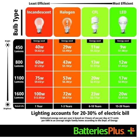 Difference Between Led And Cfl Light Bulbs Limewit Tech Difference Between Incandescent Halogen Cfl And Led Bulbs
