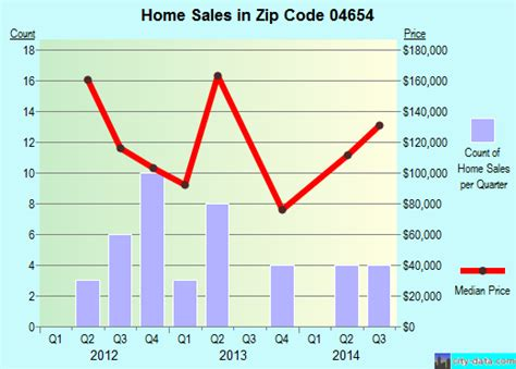 machias me zip code 04654 real estate recent home