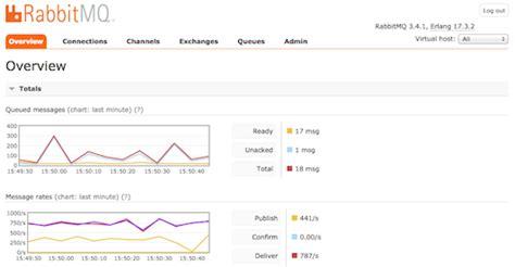 cloudamqp performance rabbitmq message queueing with cloudamqp on bluemix