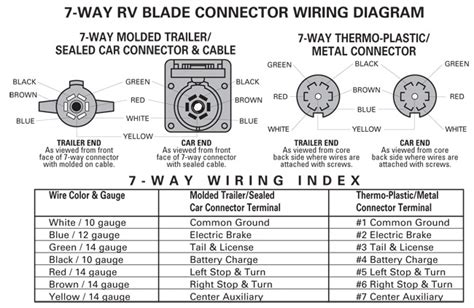 7 way trailer wiring diagram fuse box and wiring