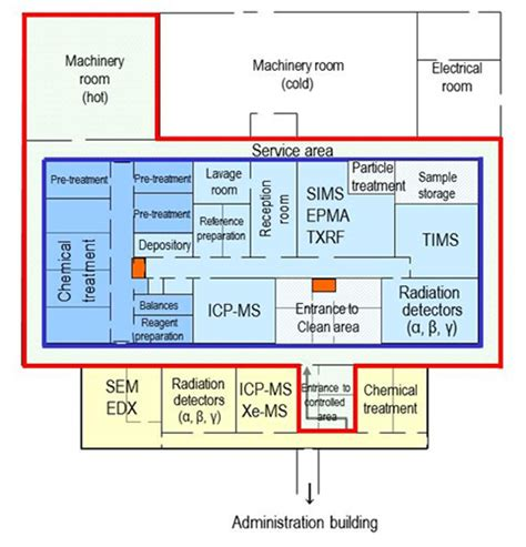 chemical laboratory design layout pdf hot laboratories japan atomic energy agency nuclear
