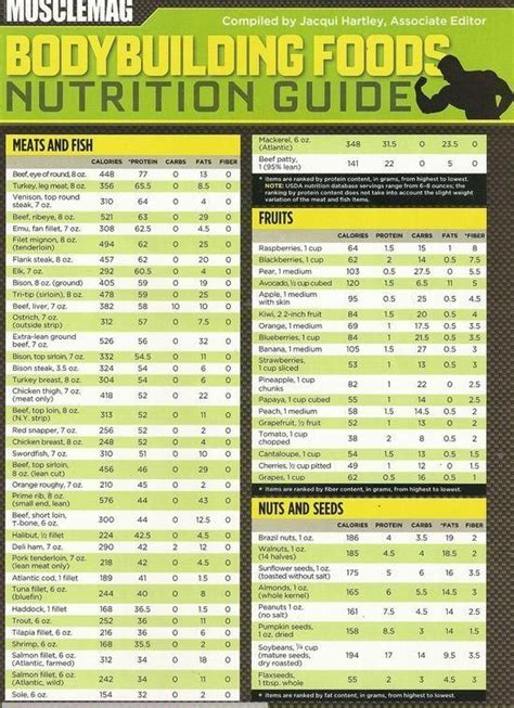 best nutritional diet best building foods and nutrition chart nutrition