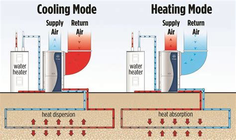 Geothermal House Plans Geothermal Heat 100 Geothermal House Plans Designing A Passive Solar Slab H Geothermal