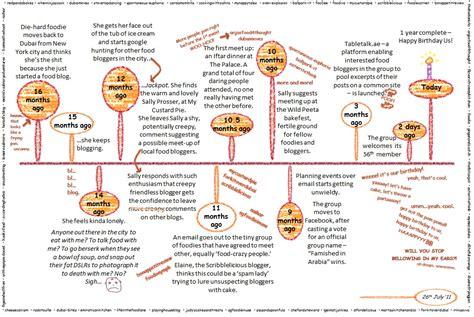 origins food the food timeline history notes bread lengkap
