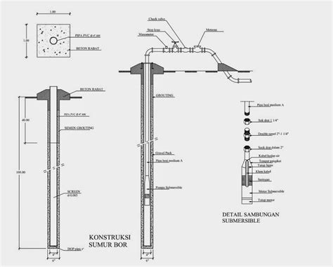 Pompa Air Celup Sumur Bor arsitek dan kontraktor gunungkidul gambar konstruksi