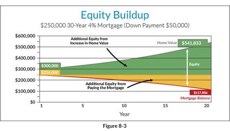 equity in house mortgage benefits of long mortgage mortgage questions