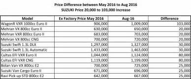 Suzuki Prices Suzuki Increases Car Prices Upto Rs 100 000 Thenewstribe