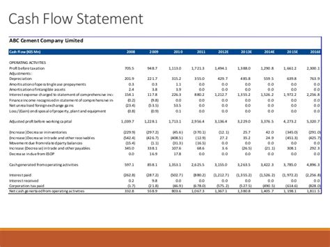 sle cash flow statement questions cash flow format for private limited company financial
