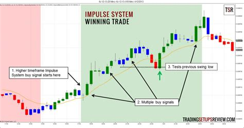 Come Into Trading Room Pdf Free by Trading The Impulse System By Elder Trading Setups Review