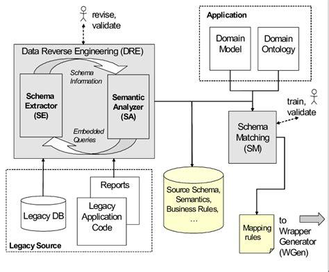 conceptual architecture diagram exle figure 1 5 schematic diagram of the conceptual