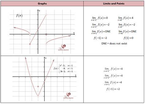 one sided limits worksheet worksheets grade 12 work sheet on limit and continity opossumsoft worksheets and printables