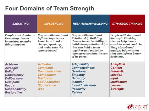 strategic themes definition strengthsfinder domains victor seet