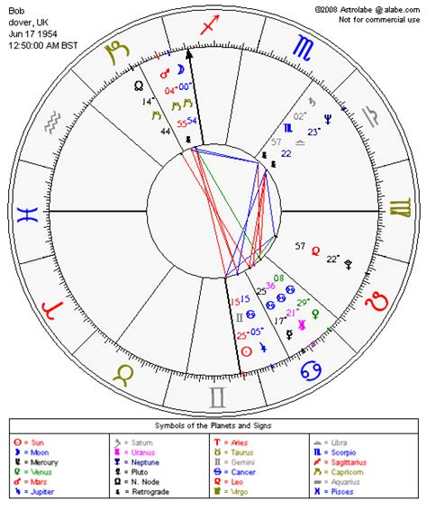 calculator zodiac image gallery natal chart calculator