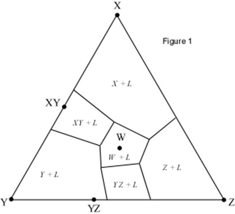understanding ternary phase diagrams 28 images liquid