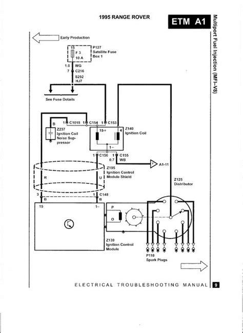 1995 Range Rover Wiring Diagram - Wiring Diagram Schema