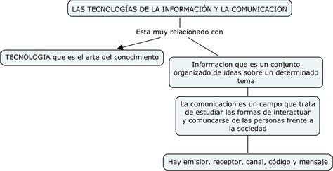 tecnologa de la informacin tecnolog 237 as de informacion y comunicacion jlpilozo s blog