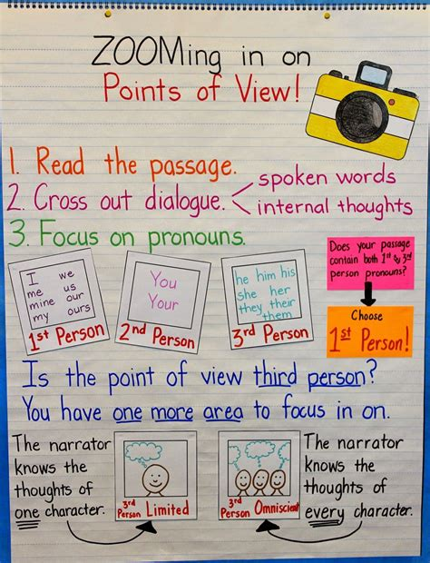 The Academic Point Of View by Amazing Anchor Chart On Point Of View Reading Anchor