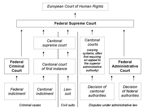 Court System Search Federal Courts Of Switzerland