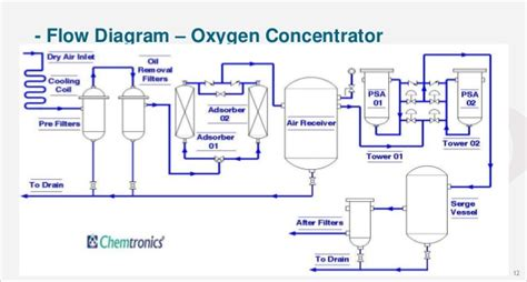 oxygen concentrator diagram ozone in package bottled water