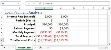 Using An Amortization Table Gives You Information About What by Excel Loan Amortization Schedule With Principal