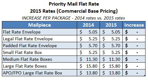 usps flat rate box rates, usps, free engine image for user