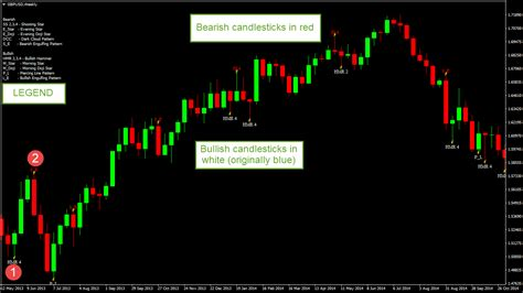 candlestick pattern arrow indicator candlestick pattern indicator for trading reversals