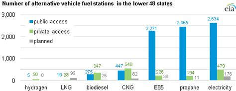 alternative fuels data center how do natural gas cars work access to alternative transportation fuel stations varies across the lower 48 states today in