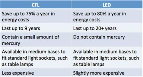 Difference Between Led And Cfl Light Bulbs Light Bulb Buying Guide
