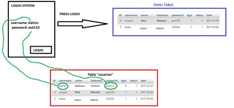 codeigniter simple query fetching data conditional table codeigniter php