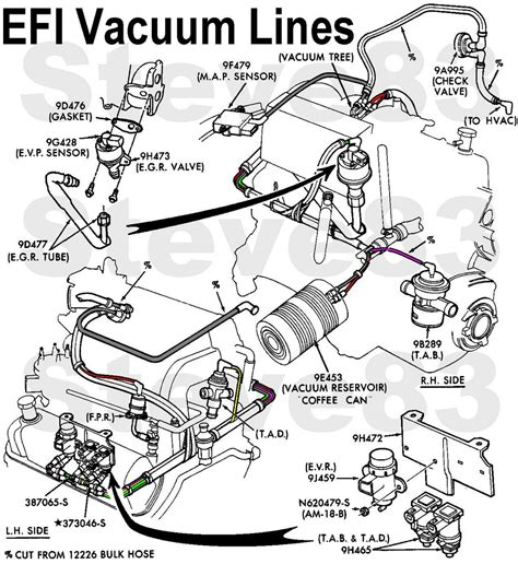 1995 ford f150 parts diagram 1995 f150 coming out of breather dipstick popping