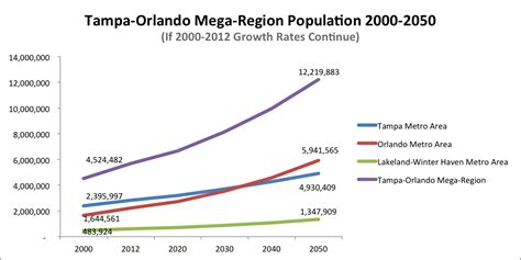 orlando population florida population growth by year memes