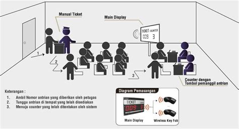 sistem antrian wireless mini queue system wmqs
