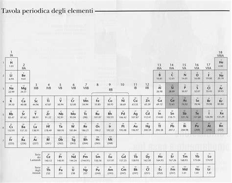 elenco elementi tavola periodica primo levi transfert