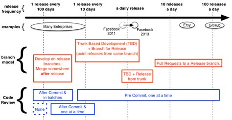 github code review workflow non continuous reviews