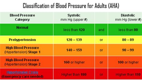 what does a 160 over 120 blood pressure indicate? quora